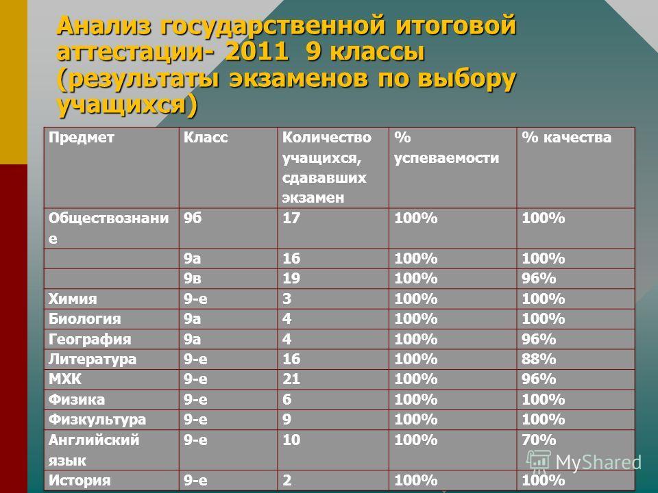 Анализ государственной итоговой аттестации- 2011 9 классы (результаты экзаменов по выбору учащихся)