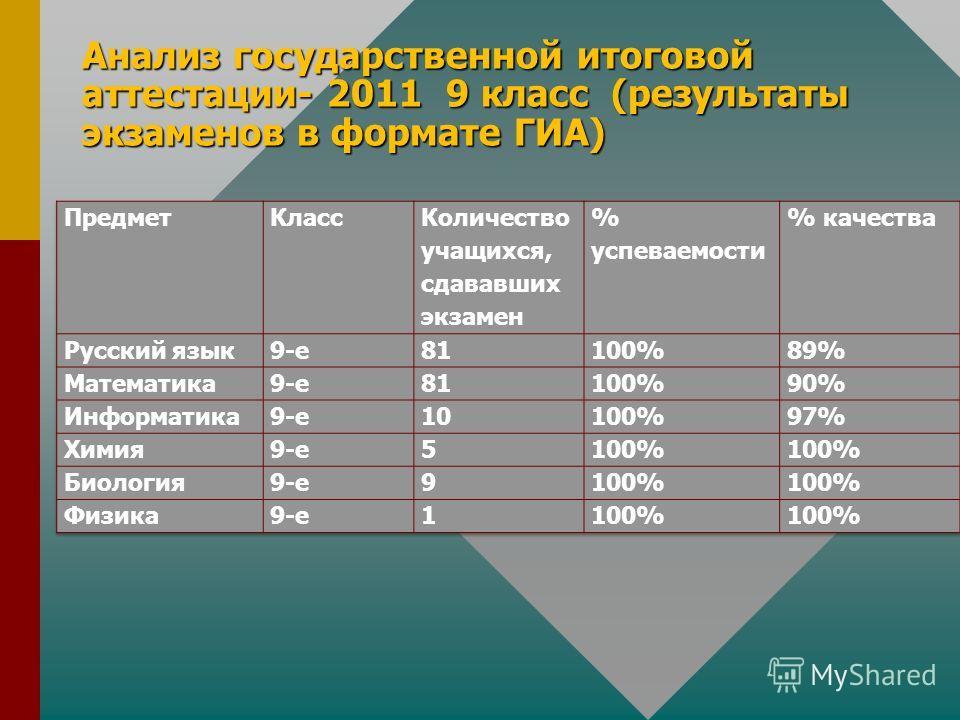 Анализ государственной итоговой аттестации- 2011 9 класс (результаты экзаменов в формате ГИА)