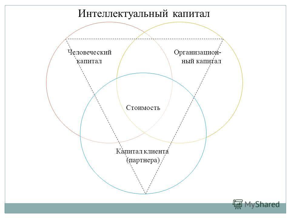Человеческий капитал Организацион- ный капитал Стоимость Капитал клиента (партнера) Интеллектуальный капитал