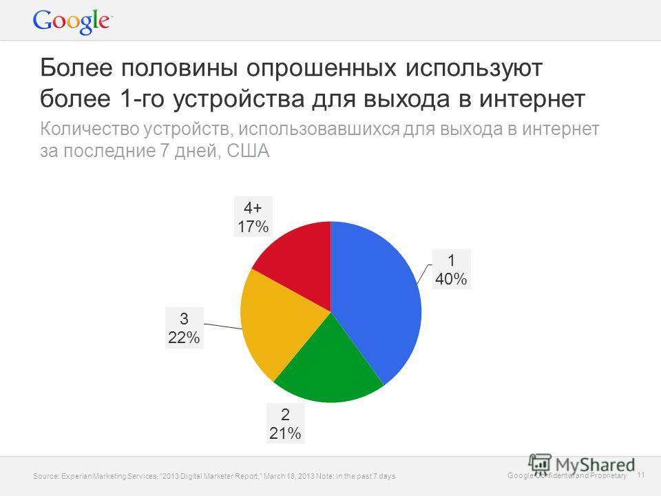 Google Confidential and Proprietary 11 Google Confidential and Proprietary 11 Более половины опрошенных используют более 1-го устройства для выхода в интернет Количество устройств, использовавшихся для выхода в интернет за последние 7 дней, США Sourc