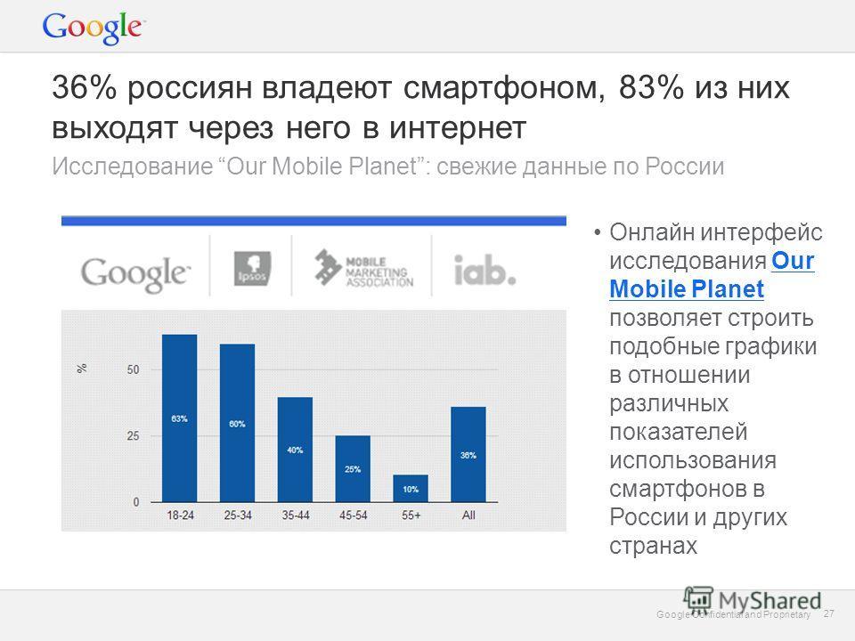 Google Confidential and Proprietary 27 Google Confidential and Proprietary 27 36% россиян владеют смартфоном, 83% из них выходят через него в интернет Исследование Our Mobile Planet: свежие данные по России Онлайн интерфейс исследования Our Mobile Pl