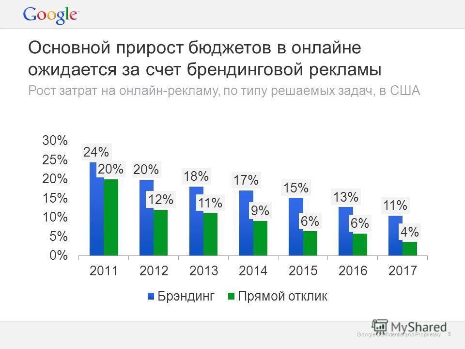 Google Confidential and Proprietary 5 5 Основной прирост бюджетов в онлайне ожидается за счет брендинговой рекламы Рост затрат на онлайн-рекламу, по типу решаемых задач, в США
