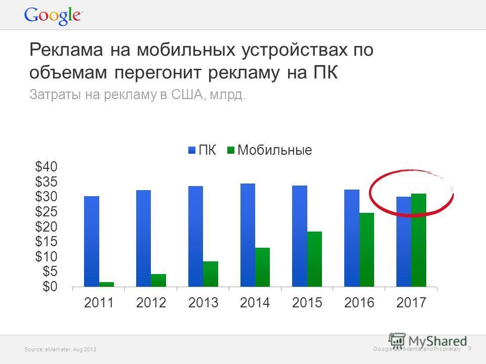 Google Confidential and Proprietary 9 9 Реклама на мобильных устройствах по объемам перегонит рекламу на ПК Затраты на рекламу в США, млрд. Source: eMarketer, Aug 2013