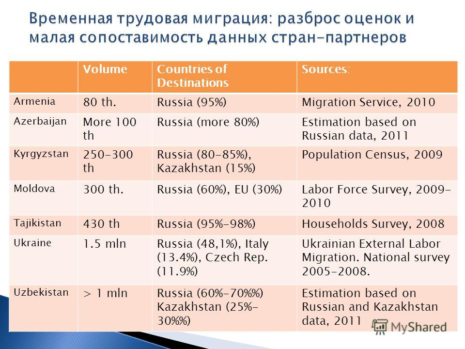 VolumeCountries of Destinations Sources: Armenia 80 th.Russia (95%)Migration Service, 2010 Azerbaijan More 100 th Russia (more 80%)Estimation based on Russian data, 2011 Kyrgyzstan 250-300 th Russia (80-85%), Kazakhstan (15%) Population Census, 2009