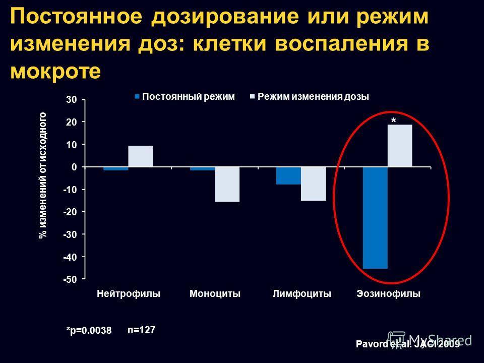 Постоянное дозирование или режим изменения доз: клетки воспаления в мокроте % изменений от исходного Pavord et al. JACI 2009 * *p=0.0038 n=127