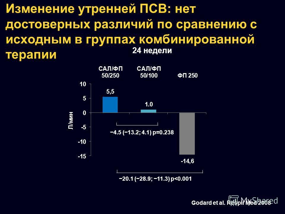 Изменение утренней ПСВ: нет достоверных различий по сравнению с исходным в группах комбинированной терапии 24 недели 4.5 (13.2; 4.1) p=0.238 20.1 (28.9; 11.3) p
