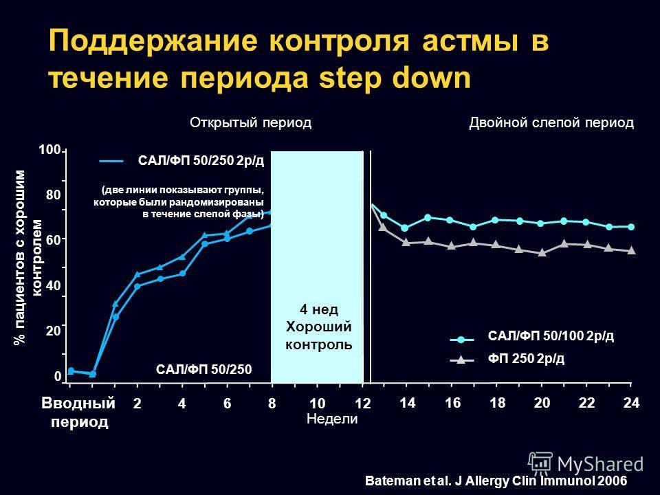 Поддержание контроля астмы в течение периода step down 141618202224 ФП 250 2р/д 0 20 40 60 80 100 24681012 Недели Открытый период САЛ/ФП 50/250 Вводный период Двойной слепой период Bateman et al. J Allergy Clin Immunol 2006 4 нед Хороший контроль САЛ
