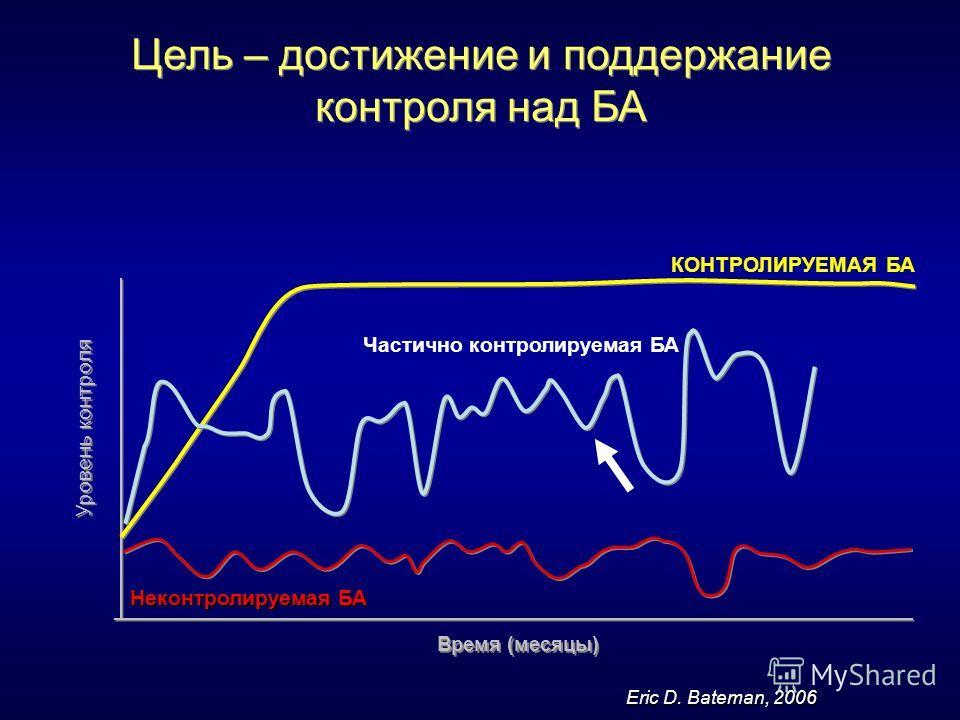 Цель – достижение и поддержание контроля над БА Уровень контроля Время (месяцы) Неконтролируемая БА КОНТРОЛИРУЕМАЯ БА Частично контролируемая БА Eric D. Bateman, 2006