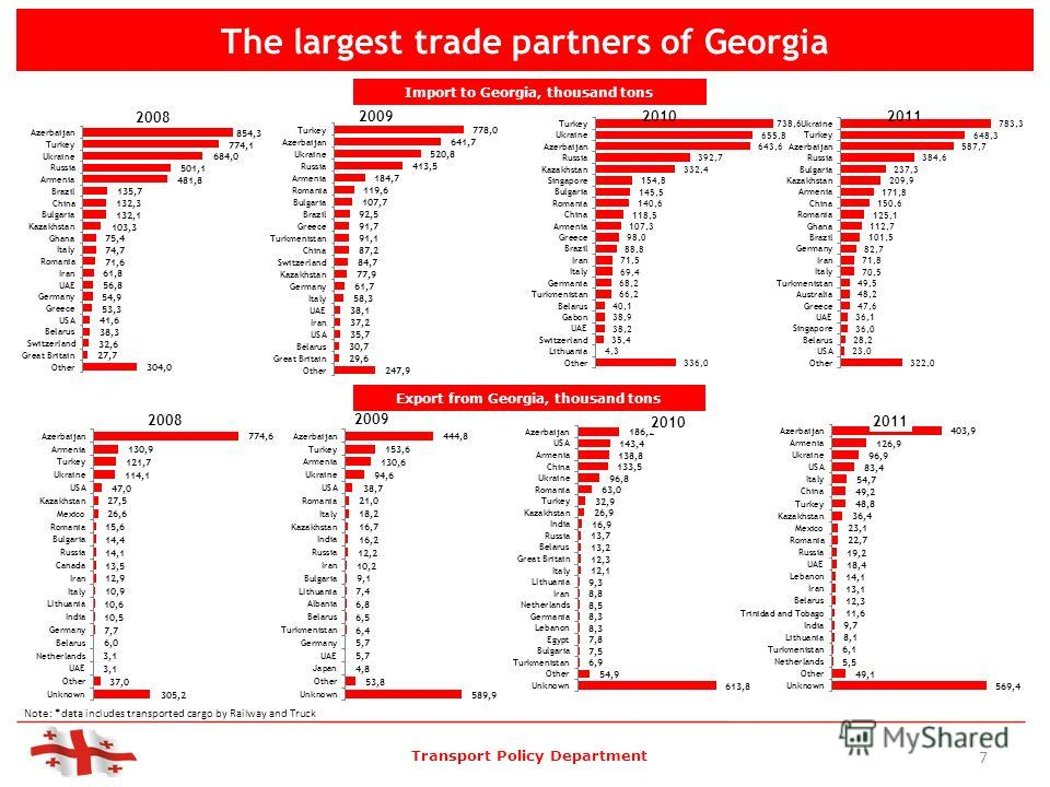 The largest trade partners of Georgia Import to Georgia, thousand tons Export from Georgia, thousand tons Transport Policy Department Note: *data includes transported cargo by Railway and Truck 7