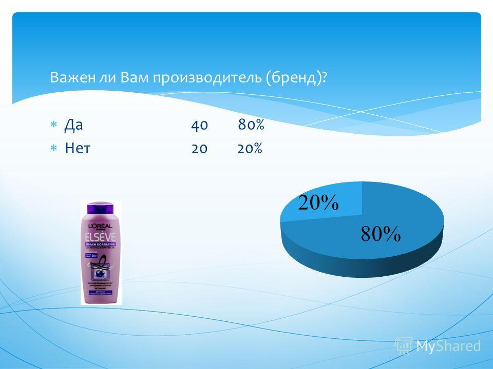 Важен ли Вам производитель (бренд)? Да 40 80% Нет 20 20% 20%