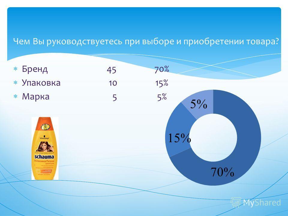 Чем Вы руководствуетесь при выборе и приобретении товара? Бренд 45 70% Упаковка 10 15% Марка 5 5%