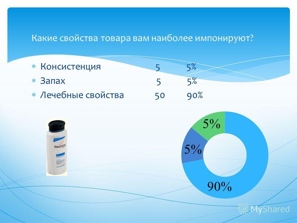 Какие свойства товара вам наиболее импонируют? Консистенция 5 5% Запах 5 5% Лечебные свойства 50 90% 5% 90%