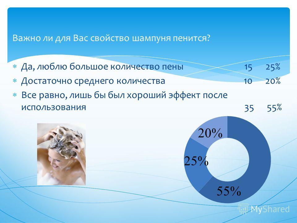 Важно ли для Вас свойство шампуня пенится? Да, люблю большое количество пены 15 25% Достаточно среднего количества 10 20% Все равно, лишь бы был хороший эффект после использования 35 55% 20% 55% 25%