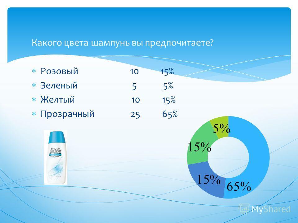 Какого цвета шампунь вы предпочитаете? Розовый 10 15% Зеленый 5 5% Желтый 10 15% Прозрачный 25 65% 65% 15% 5%