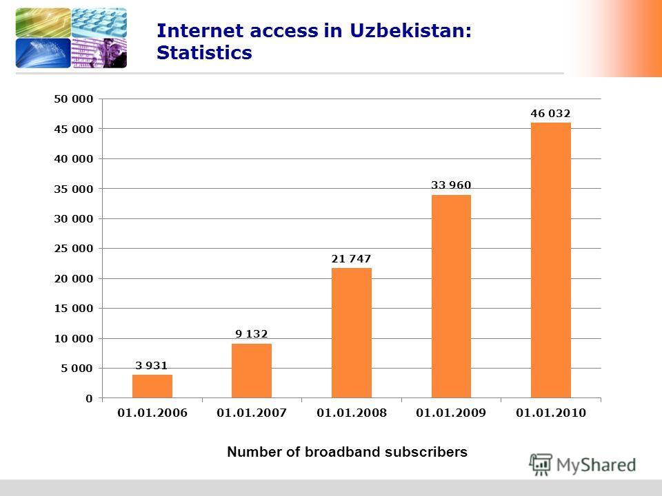 www.undp.uz UZBEKISTAN Internet access in Uzbekistan: Statistics www.unicon.uzwww.cib.uzwww.ictp.uz Number of broadband subscribers