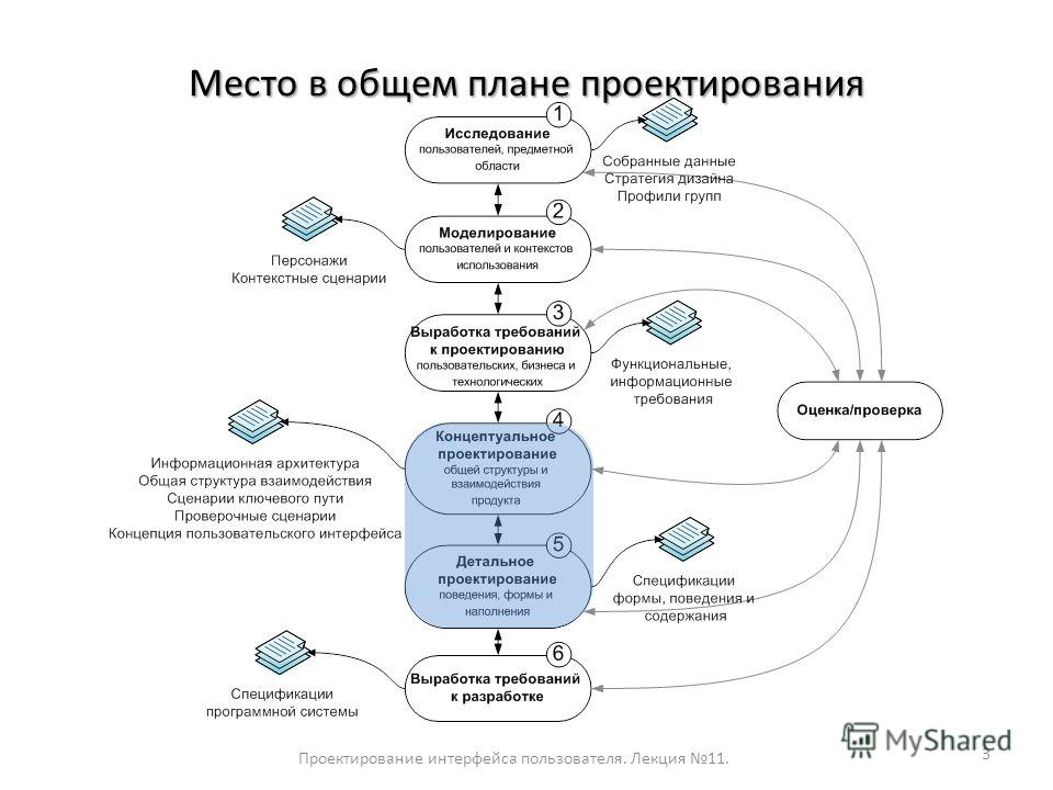 Место в общем плане проектирования Проектирование интерфейса пользователя. Лекция 11. 3
