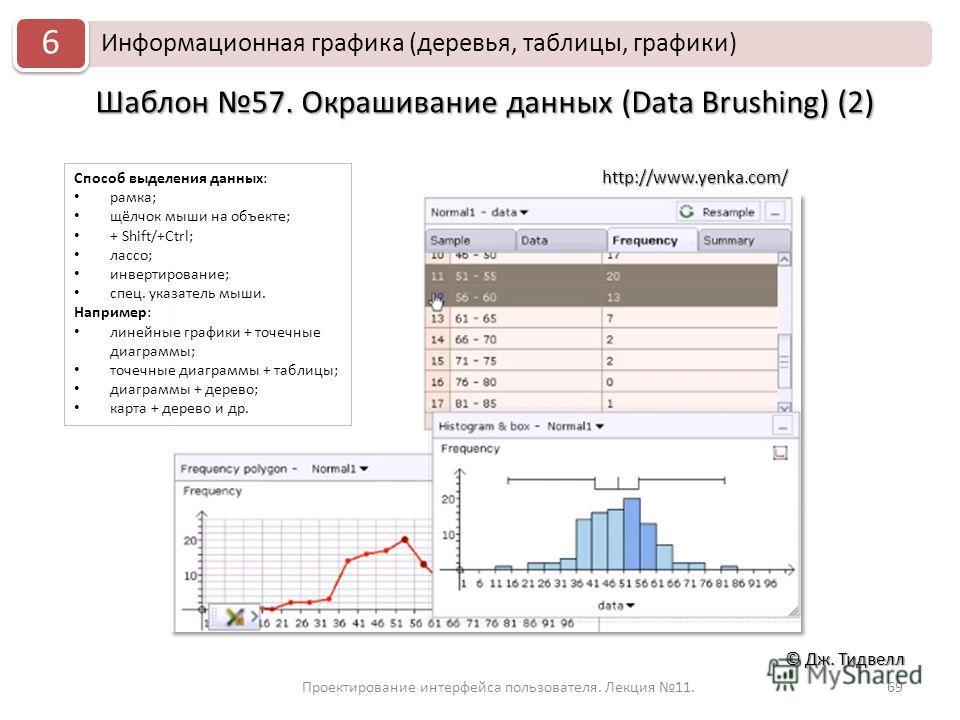 Проектирование интерфейса пользователя. Лекция 11.69 © Дж. Тидвелл Шаблон 57. Окрашивание данных (Data Brushing) (2) Информационная графика (деревья, таблицы, графики) 6 http://www.yenka.com/ Способ выделения данных: рамка; щёлчок мыши на объекте; +