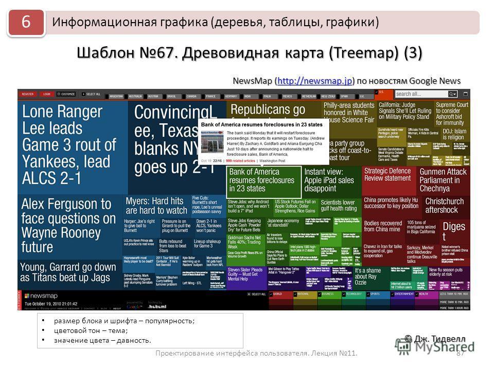 Проектирование интерфейса пользователя. Лекция 11.87 © Дж. Тидвелл Шаблон 67. Древовидная карта (Treemap) (3) NewsMap (http://newsmap.jp) по новостям Google News http://newsmap.jp Информационная графика (деревья, таблицы, графики) 6 размер блока и шр