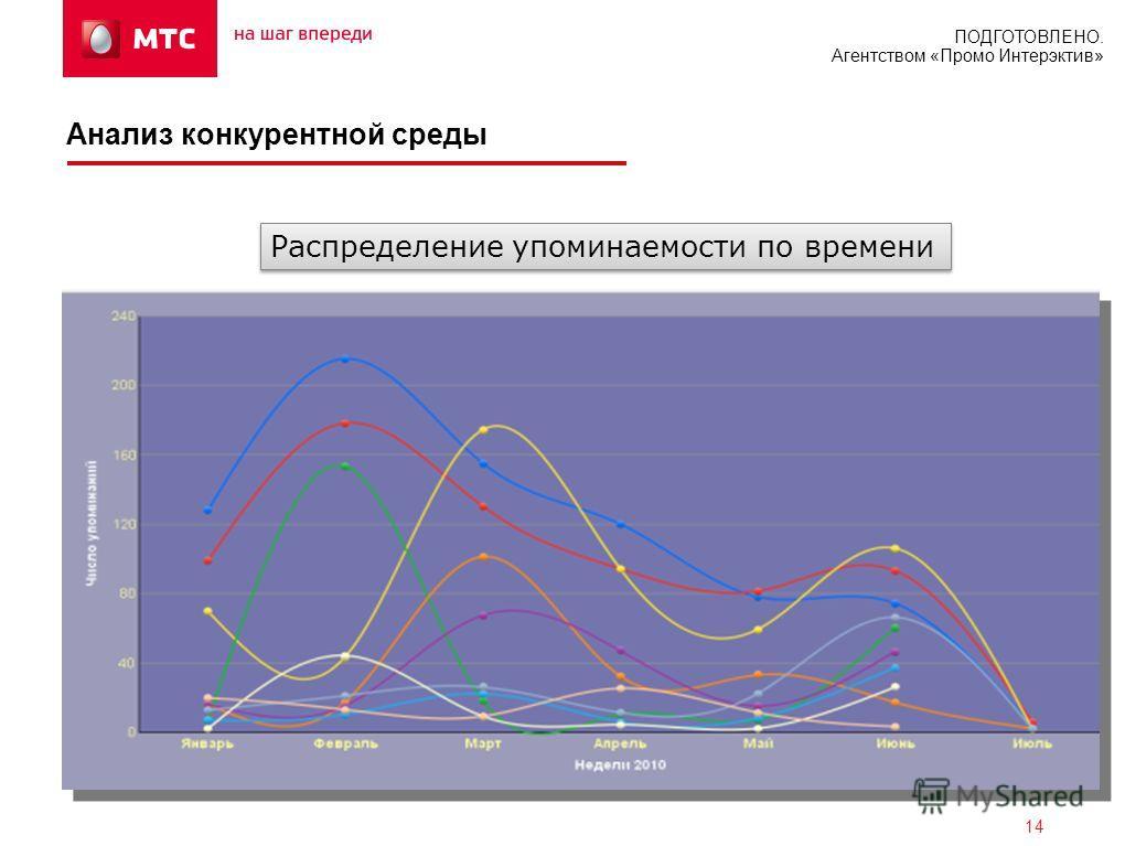 ПОДГОТОВЛЕНО. Агентством «Промо Интерэктив» Распределение упоминаемости по времени 14 Анализ конкурентной среды
