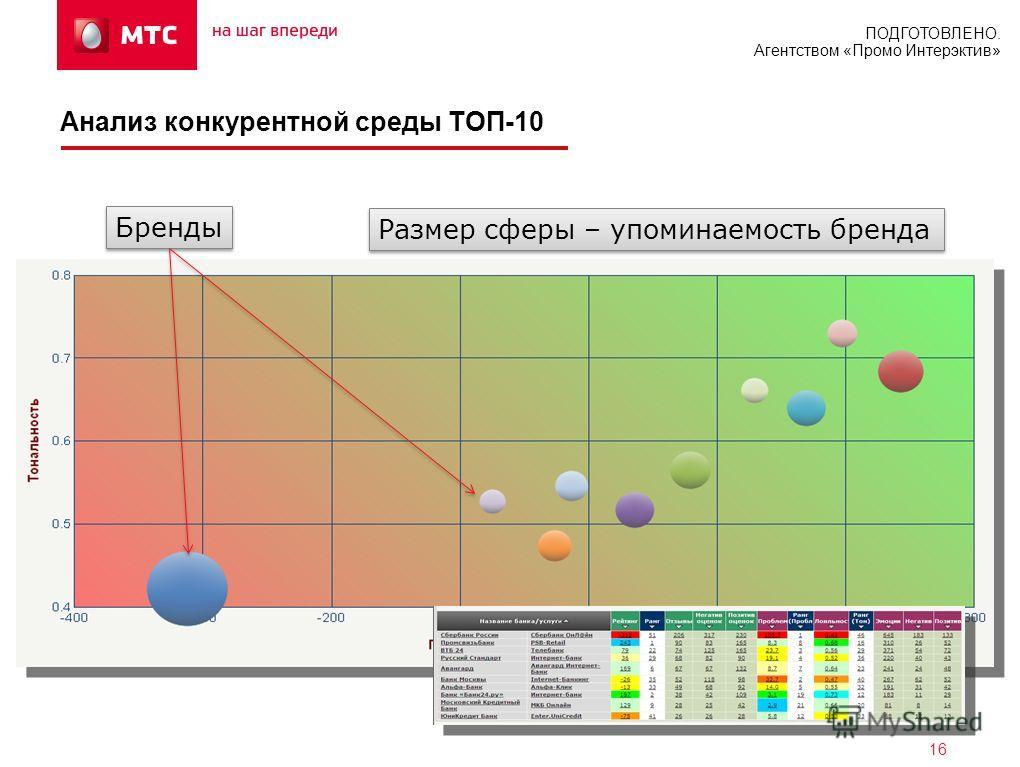 ПОДГОТОВЛЕНО. Агентством «Промо Интерэктив» 16 Анализ конкурентной среды ТОП-10 Бренды Размер сферы – упоминаемость бренда