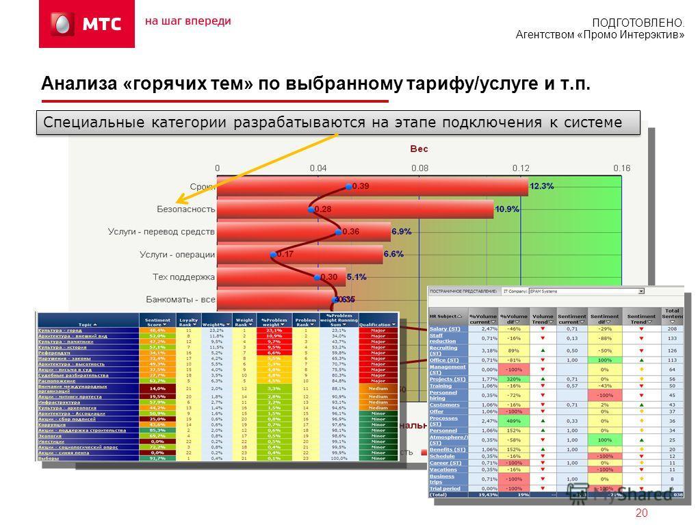ПОДГОТОВЛЕНО. Агентством «Промо Интерэктив» 20 Анализа «горячих тем» по выбранному тарифу/услуге и т.п. Специальные категории разрабатываются на этапе подключения к системе