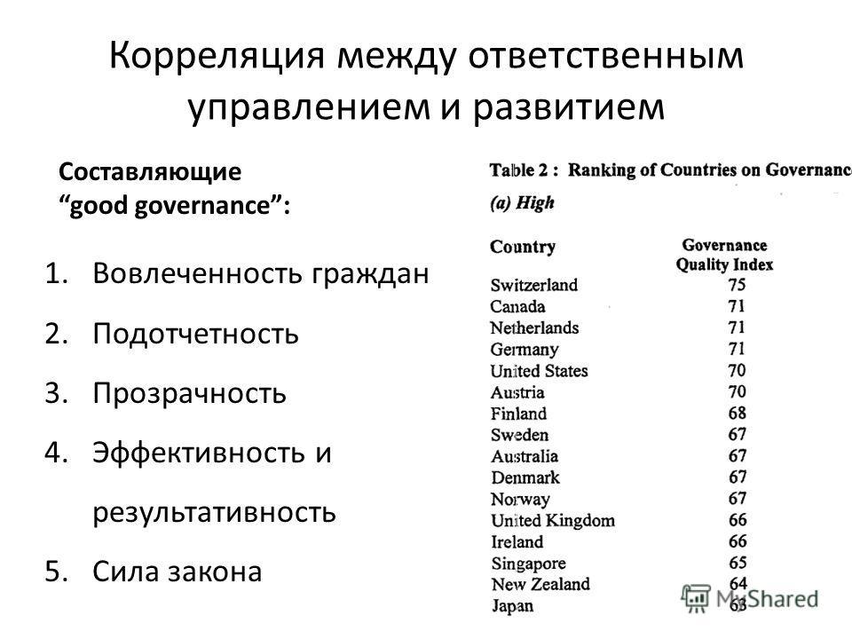 Корреляция между ответственным управлением и развитием 1.Вовлеченность граждан 2.Подотчетность 3.Прозрачность 4.Эффективность и результативность 5.Сила закона Cоставляющие good governance: