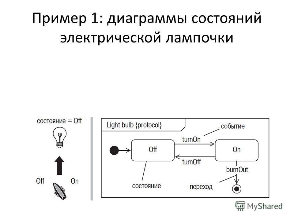 Пример 1: диаграммы состояний электрической лампочки