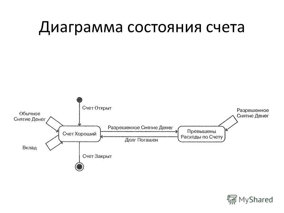 Диаграмма состояния счета