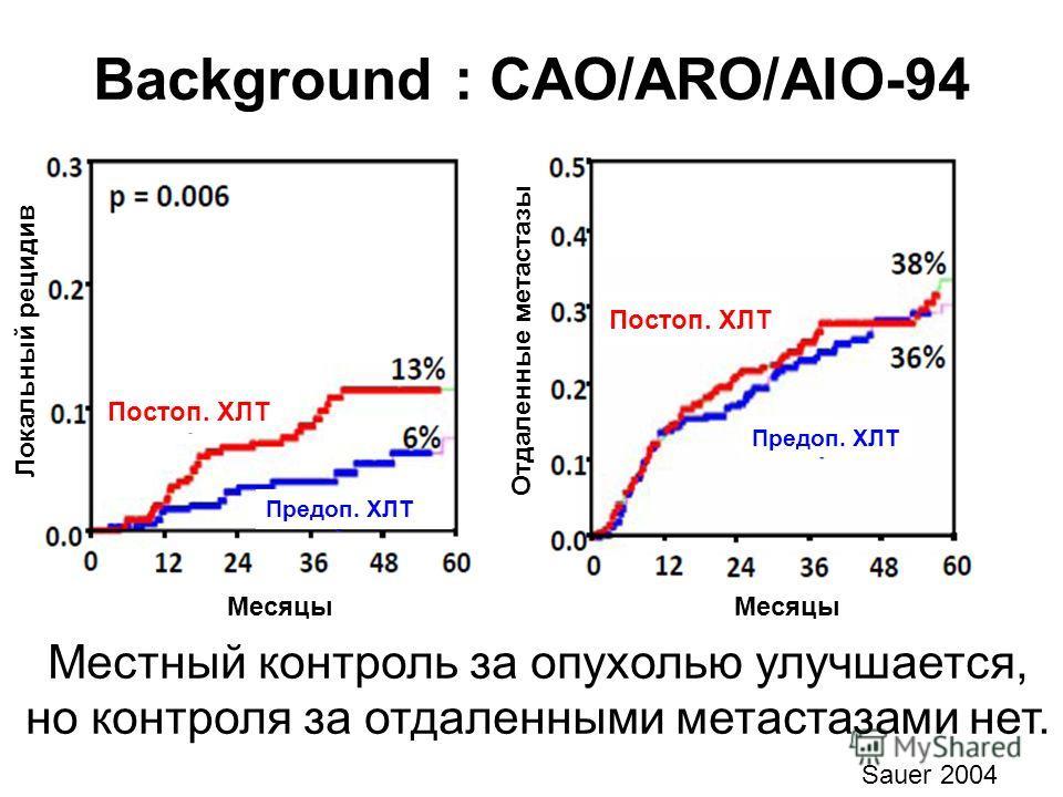 Background : CAO/ARO/AIO-94 Постоп. ХЛТ Предоп. ХЛТ Постоп. ХЛТ Предоп. ХЛТ Месяцы Локальный рецидив Отдаленные метастазы Местный контроль за опухолью улучшается, но контроля за отдаленными метастазами нет. Sauer 2004