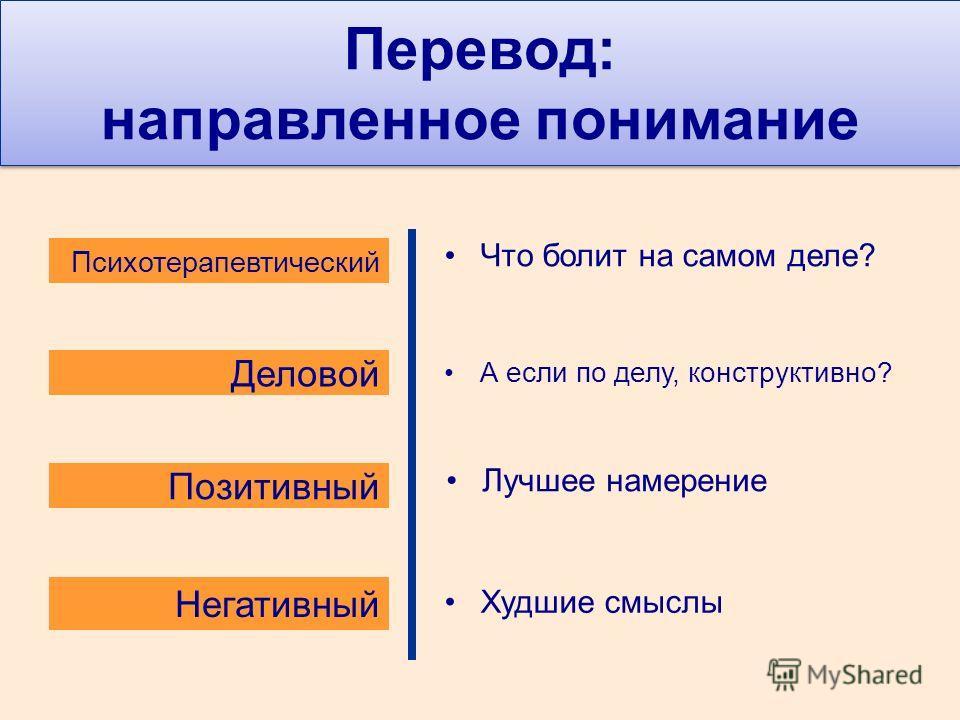 Перевод: направленное понимание Деловой Психотерапевтический Негативный Позитивный Что болит на самом деле? А если по делу, конструктивно? Лучшее намерение Худшие смыслы