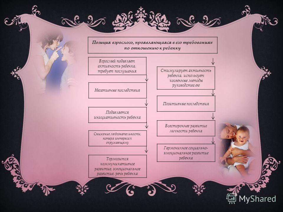 Позиция взрослого, проявляющаяся в его требованиях по отношению к ребенку Взрослый подавляет активность ребенка, требует послушания Негативные последствия Подавляется инициативность ребенка Тормозится коммуникативное развитие, эмоциональное развитие,