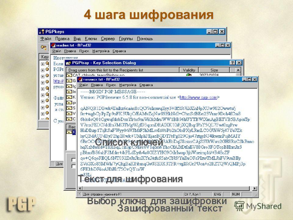 4 шага шифрования Список ключей Текст для шифрования Выбор ключа для зашифровки Зашифрованный текст