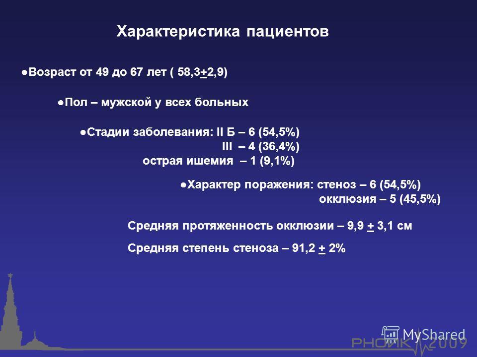 Пол – мужской у всех больных Возраст от 49 до 67 лет ( 58,3+2,9) Стадии заболевания: II Б – 6 (54,5%) III – 4 (36,4%) острая ишемия – 1 (9,1%) Характер поражения: стеноз – 6 (54,5%) окклюзия – 5 (45,5%) Средняя протяженность окклюзии – 9,9 + 3,1 см С
