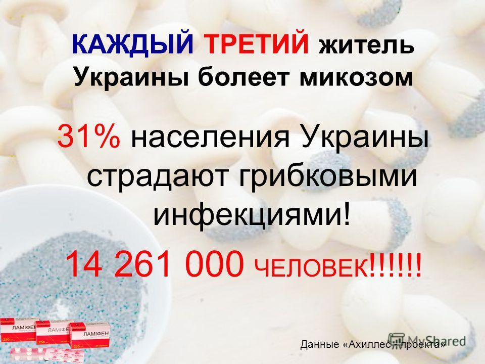 КАЖДЫЙ ТРЕТИЙ житель Украины болеет микозом 31% населения Украины страдают грибковыми инфекциями! 14 261 000 ЧЕЛОВЕК !!!!!! Данные «Ахиллес - проекта»