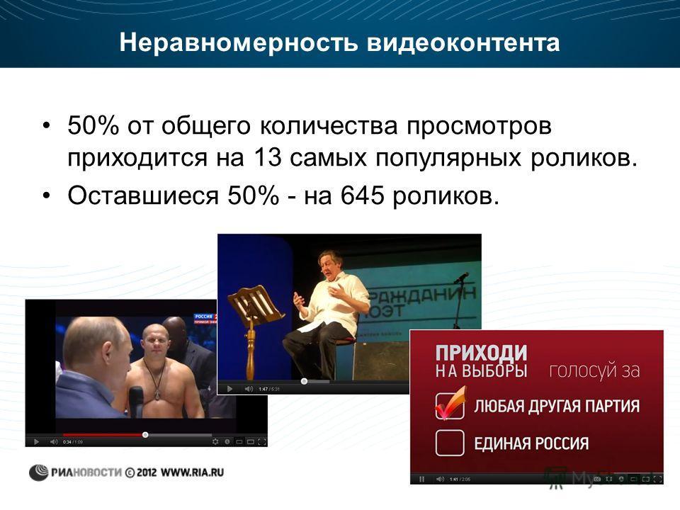Неравномерность видеоконтента 50% от общего количества просмотров приходится на 13 самых популярных роликов. Оставшиеся 50% - на 645 роликов.