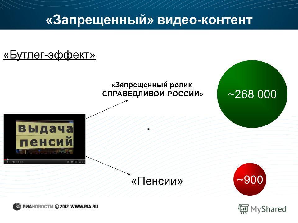 «Запрещенный» видео-контент «Запрещенный ролик СПРАВЕДЛИВОЙ РОССИИ» «Пенсии» ~900 ~268 000 «Бутлег-эффект»