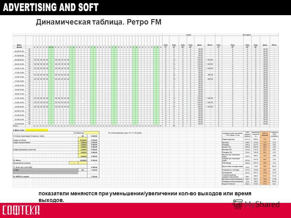 Динамическая таблица. Ретро FM показатели меняются при уменьшении/увеличении кол-во выходов или время выходов.