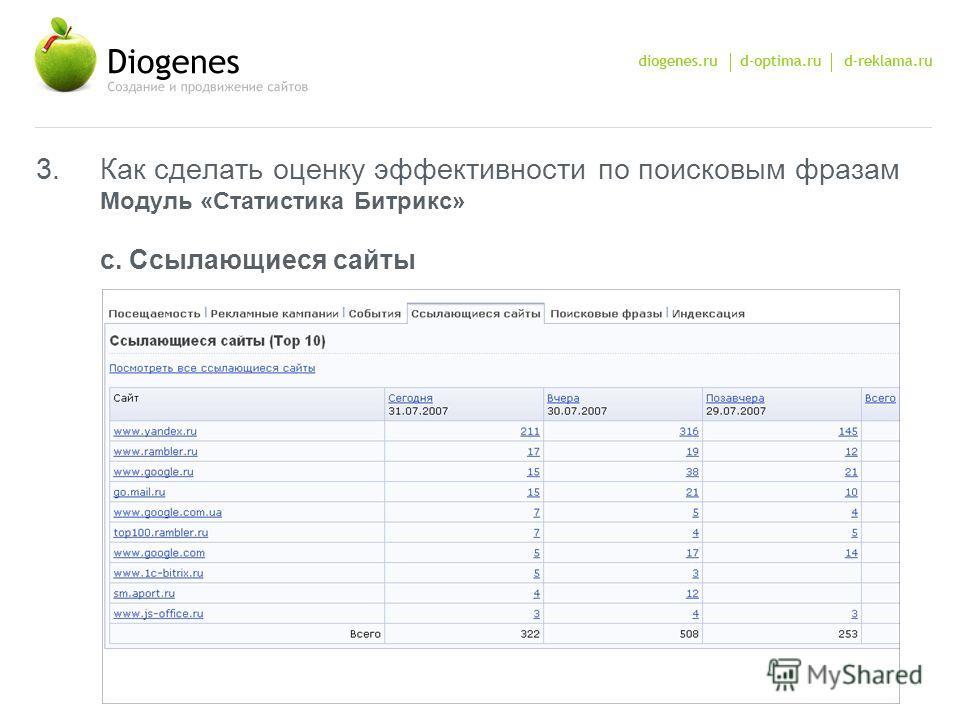 3.Как сделать оценку эффективности по поисковым фразам Модуль «Статистика Битрикс» c. Ссылающиеся сайты
