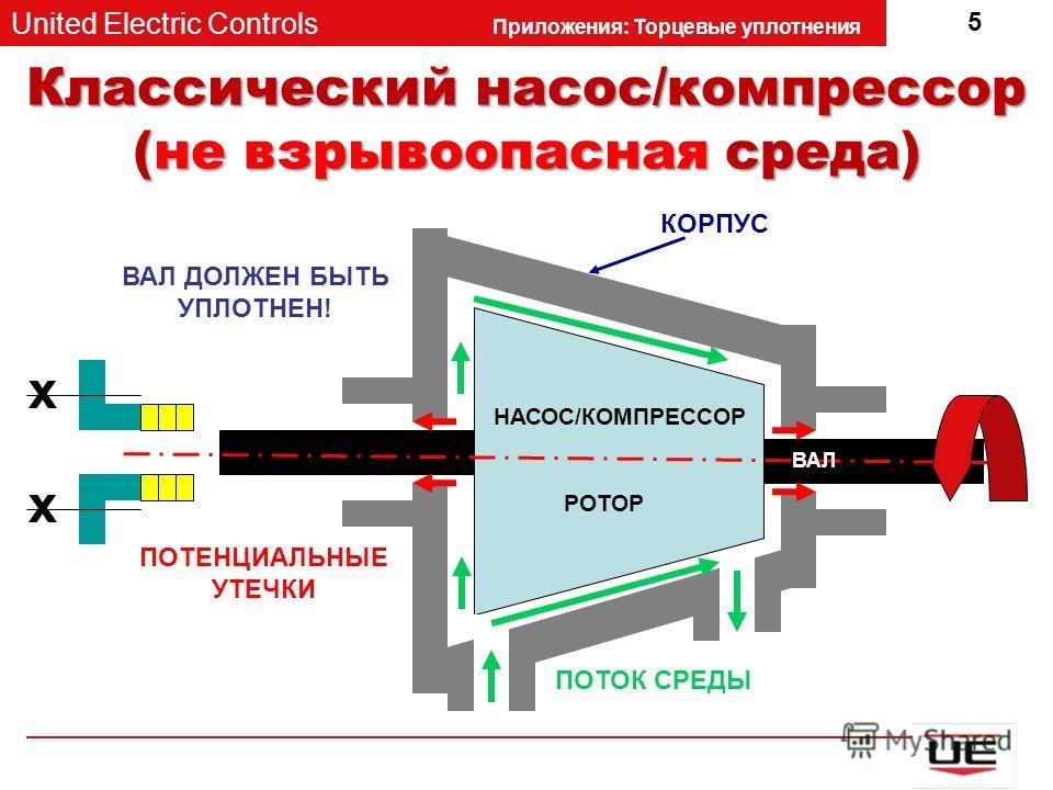 United Electric Controls Приложения: Торцевые уплотнения 5 Классический насос/компрессор (не взрывоопасная среда) НАСОС/КОМПРЕССОР РОТОР КОРПУС ПОТОК СРЕДЫ ПОТЕНЦИАЛЬНЫЕ УТЕЧКИ ВАЛ ДОЛЖЕН БЫТЬ УПЛОТНЕН! x x ВАЛ