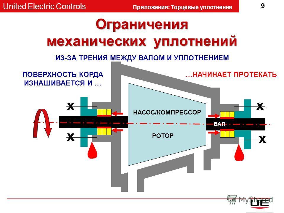 United Electric Controls Приложения: Торцевые уплотнения 9 Ограничения механических уплотнений НАСОС/КОМПРЕССОР РОТОР ИЗ-ЗА ТРЕНИЯ МЕЖДУ ВАЛОМ И УПЛОТНЕНИЕМ x x ВАЛ x x ПОВЕРХНОСТЬ КОРДА ИЗНАШИВАЕТСЯ И … …НАЧИНАЕТ ПРОТЕКАТЬ