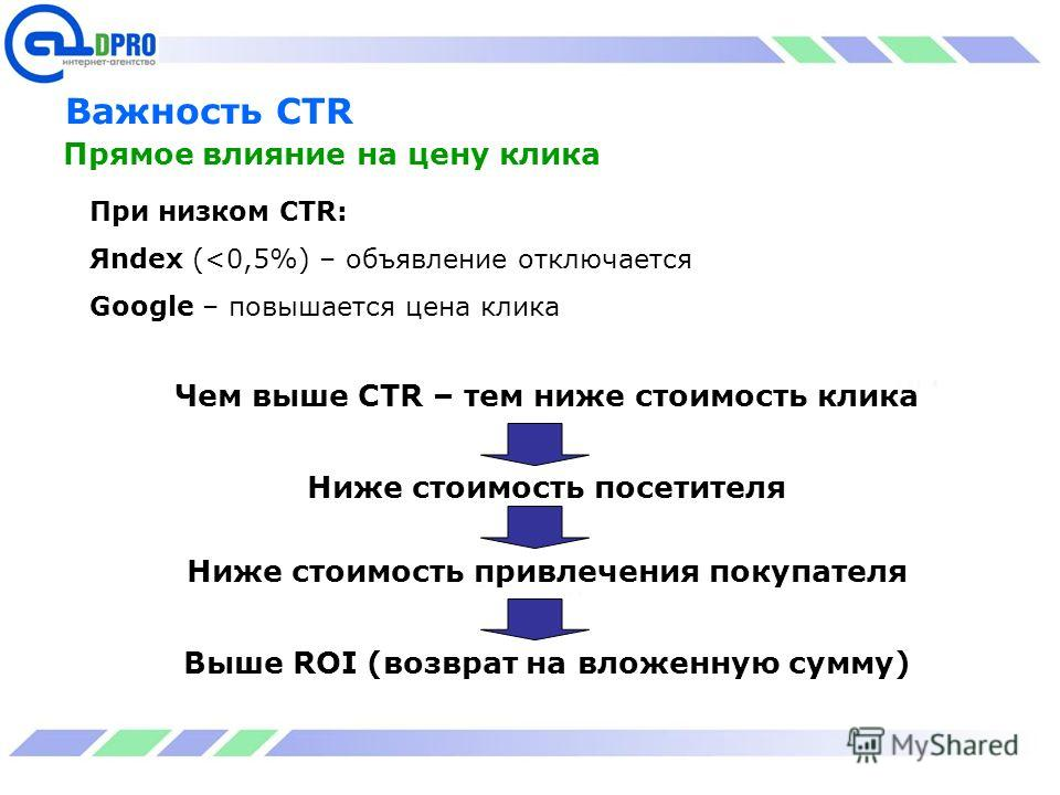 Важность CTR Прямое влияние на цену клика При низком CTR: Яndex (