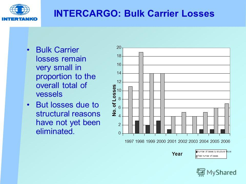INTERCARGO: Bulk Carrier Losses Bulk Carrier losses remain very small in proportion to the overall total of vessels But losses due to structural reasons have not yet been eliminated. 0 2 4 6 8 10 12 14 16 18 20 199719981999200020012002200320042005200