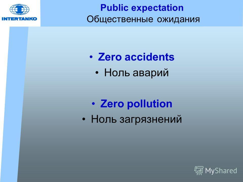 Public expectation Общественные ожидания Zero accidents Ноль аварий Zero pollution Ноль загрязнений