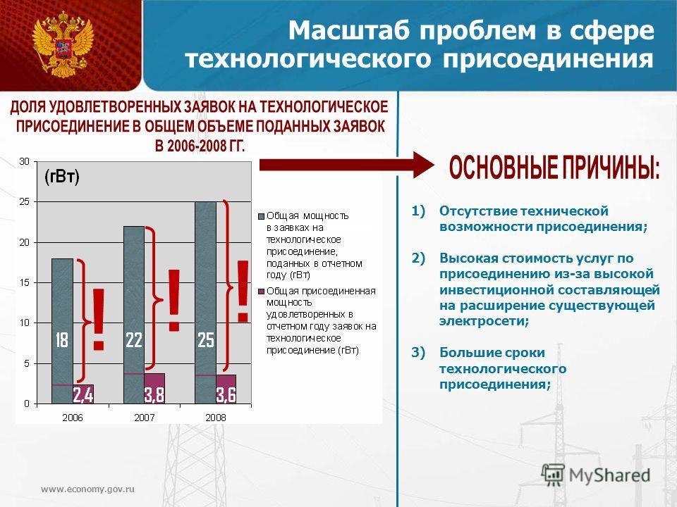 www.economy.gov.ru 1)Отсутствие технической возможности присоединения; 2)Высокая стоимость услуг по присоединению из-за высокой инвестиционной составляющей на расширение существующей электросети; 3)Большие сроки технологического присоединения; Масшта