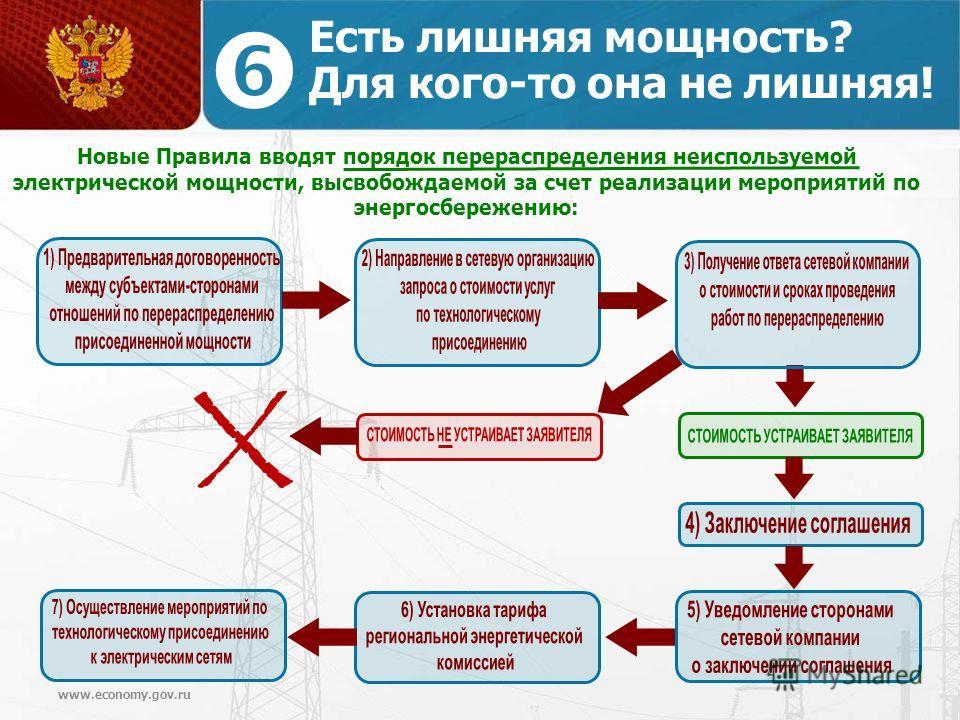 www.economy.gov.ru Есть лишняя мощность? Для кого-то она не лишняя! Новые Правила вводят порядок перераспределения неиспользуемой электрической мощности, высвобождаемой за счет реализации мероприятий по энергосбережению: