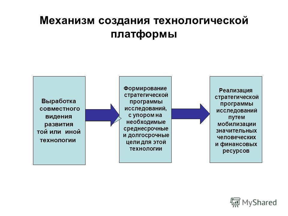 Механизм создания технологической платформы Выработка совместного видения развития той или иной технологии Формирование стратегической программы исследований, с упором на необходимые среднесрочные и долгосрочные цели для этой технологии Реализация ст