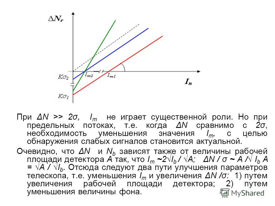 При ΔN >> 2σ, I m не играет существенной роли. Но при предельных потоках, т.е. когда ΔN сравнимо с 2σ, необходимость уменьшения значения I m, с целью обнаружения слабых сигналов становится актуальной. Очевидно, что ΔN и N b зависят также от величины
