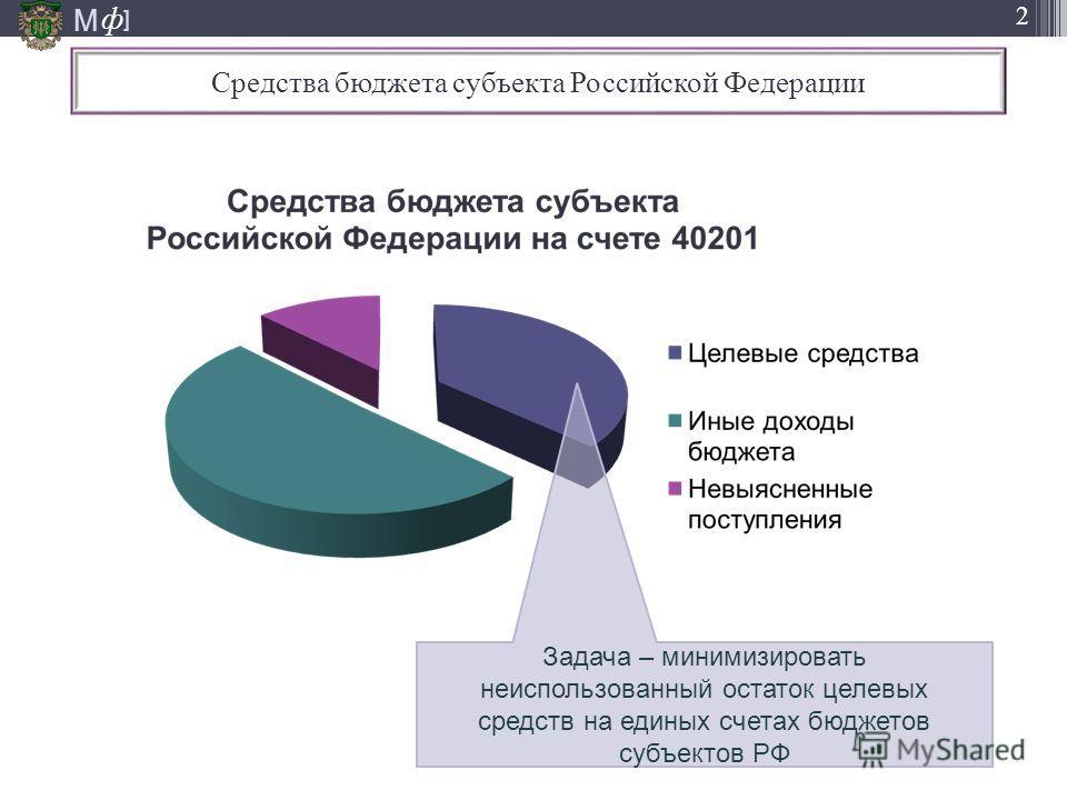 М ] ф 2 Средства бюджета субъекта Российской Федерации Задача – минимизировать неиспользованный остаток целевых средств на единых счетах бюджетов субъектов РФ