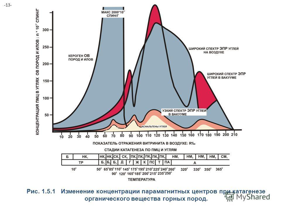 Рис. 1.5.1 Изменение концентрации парамагнитных центров при катагенезе органического вещества горных пород. -13-