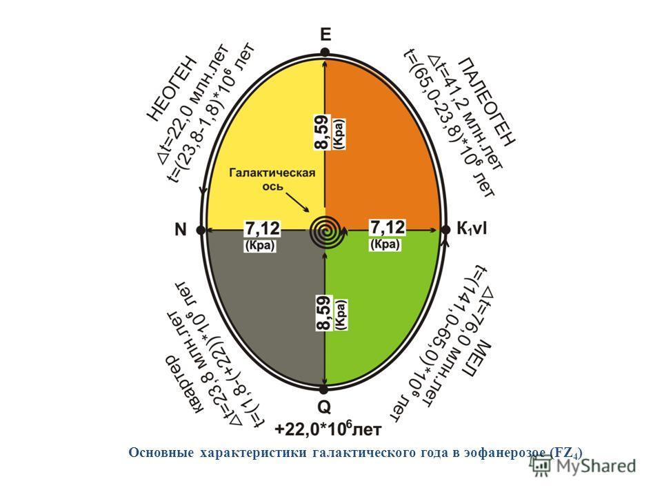 Основные характеристики галактического года в эофанерозое (FZ 4 )